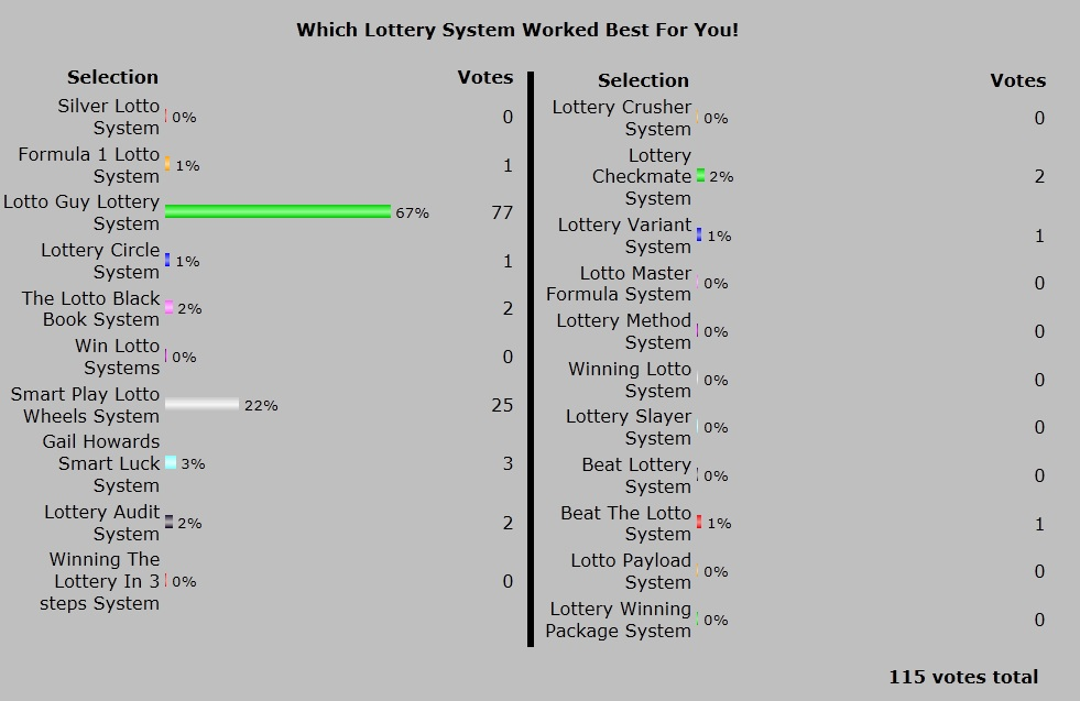 Best Winning Systems